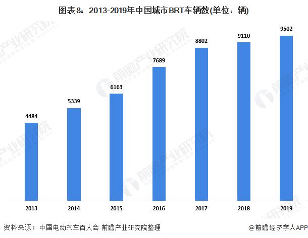 图表8:2013-2019年中国城市BRT车辆数(单位:辆)