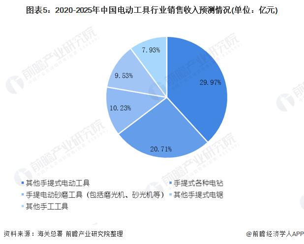 图表5:2020-2025年中国电动工具行业销售收入预测情况(单位:亿元)