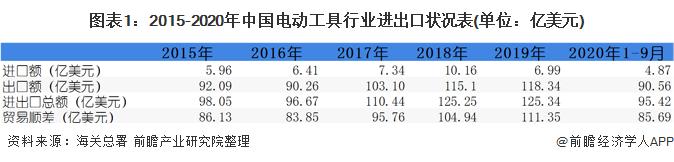 图表1:2015-2020年中国电动工具行业进出口状况表(单位:亿美元)