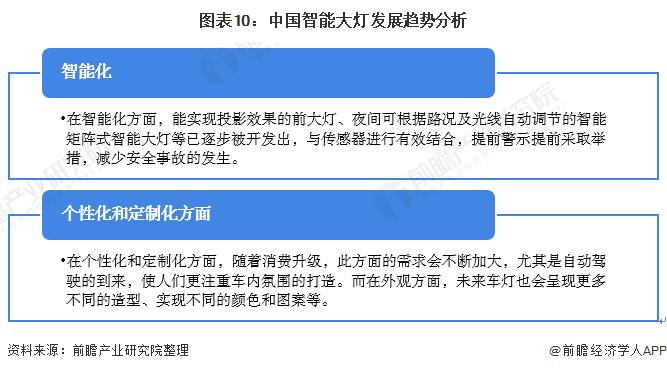 图表10:中国智能大灯发展趋势分析