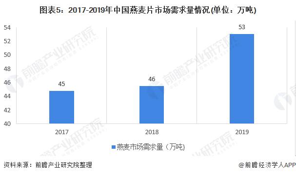 图表5:2017-2019年中国燕麦片市场需求量情况(单位:万吨)