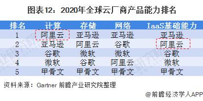图表12:2020年全球云厂商产品能力排名