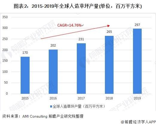 图表2:2015-2019年全球人造草坪产量(单位:百万平方米)