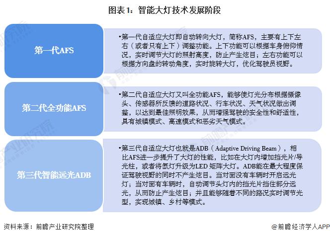 图表1:智能大灯技术发展阶段