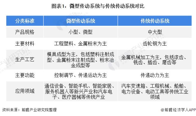图表1:微型传动系统与传统传动系统对比