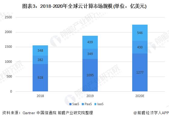 图表3:2018-2020年全球云计算市场规模(单位:亿美元)
