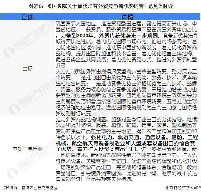 图表6:《国务院关于加快培育外贸竞争新优势的若干意见》解读