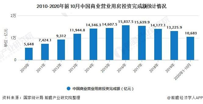 2010-2020年前10月中国商业营业用房投资完成额统计情况