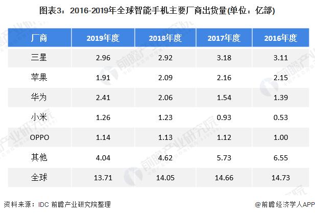图表3:2016-2019年全球智能手机主要厂商出货量(单位:亿部)