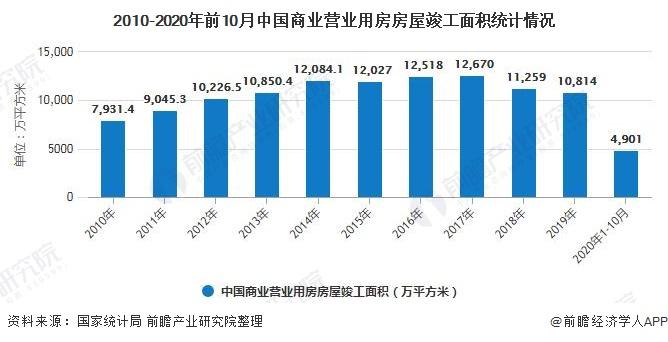 2010-2020年前10月中国商业营业用房房屋竣工面积统计情况