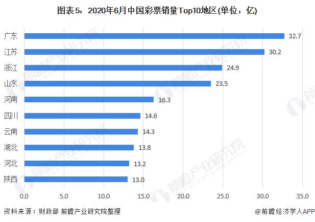图表5:2020年6月中国彩票销量Top10地区(单位:亿)