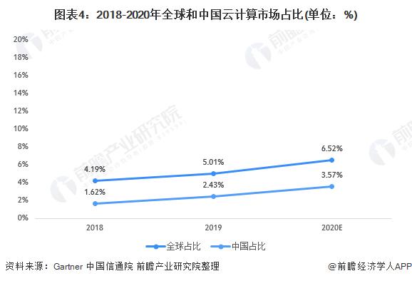图表4:2018-2020年全球和中国云计算市场占比(单位:%)