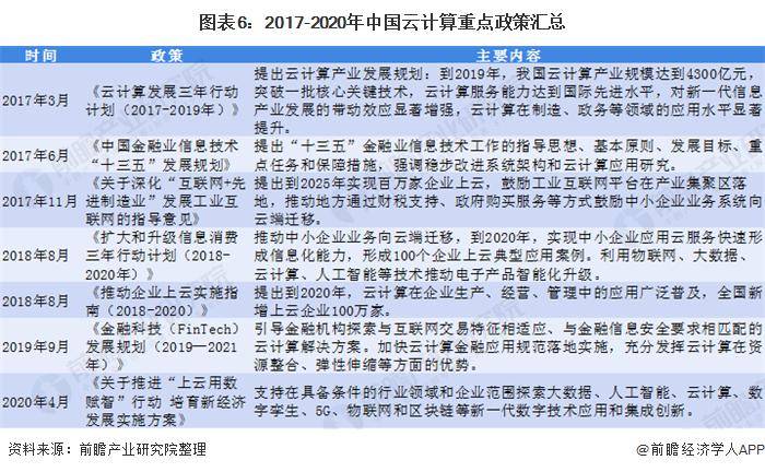 图表6:2017-2020年中国云计算重点政策汇总