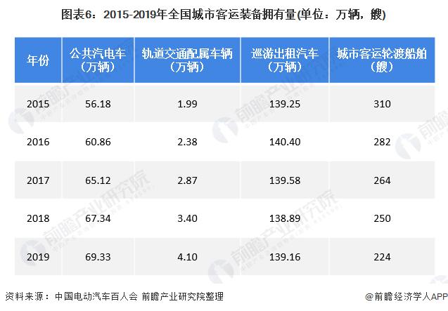 图表6:2015-2019年全国城市客运装备拥有量(单位:万辆,艘)