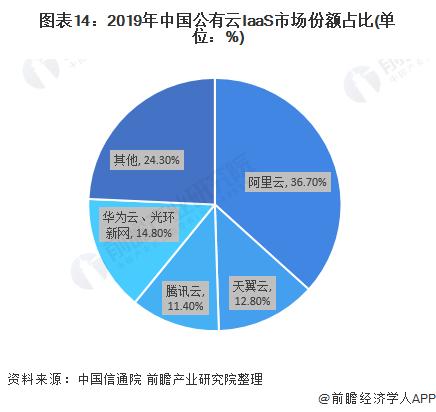 图表14:2019年中国公有云IaaS市场份额占比(单位:%)