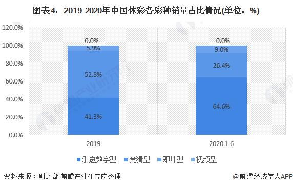 图表4:2019-2020年中国体彩各彩种销量占比情况(单位:%)