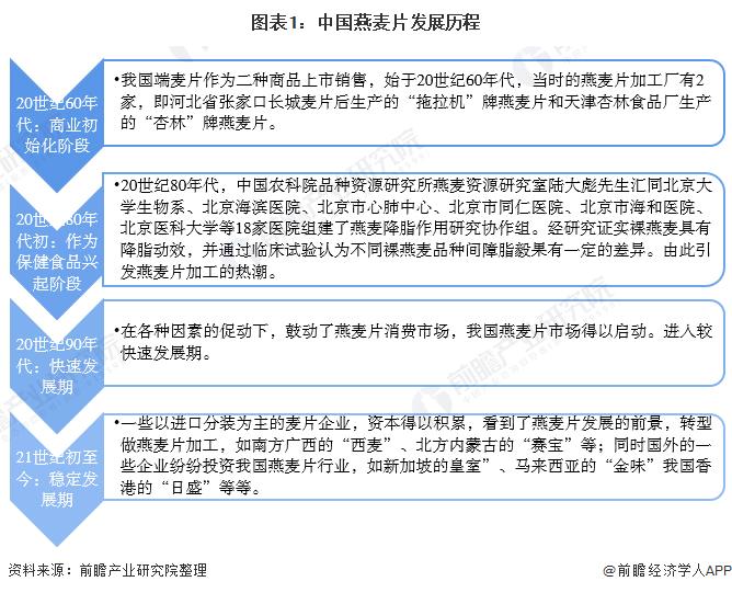 图表1:中国燕麦片发展历程