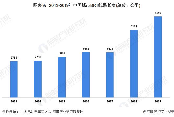图表9:2013-2019年中国城市BRT线路长度(单位:公里)