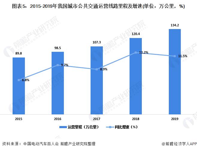 图表5:2015-2019年我国城市公共交通运营线路里程及增速(单位:万公里,%)