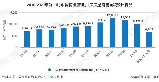 2010-2020年前10月中国商业营业用房房屋销售面积统计情况