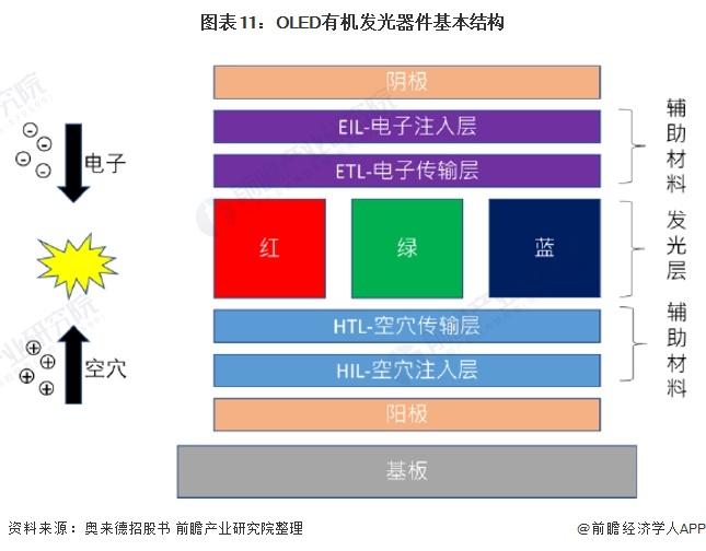 图表11:OLED有机发光器件基本结构