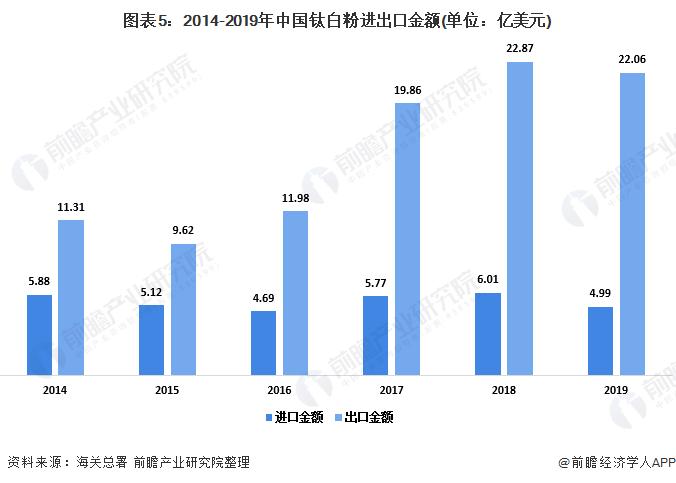 图表5:2014-2019年中国钛白粉进出口金额(单位:亿美元)