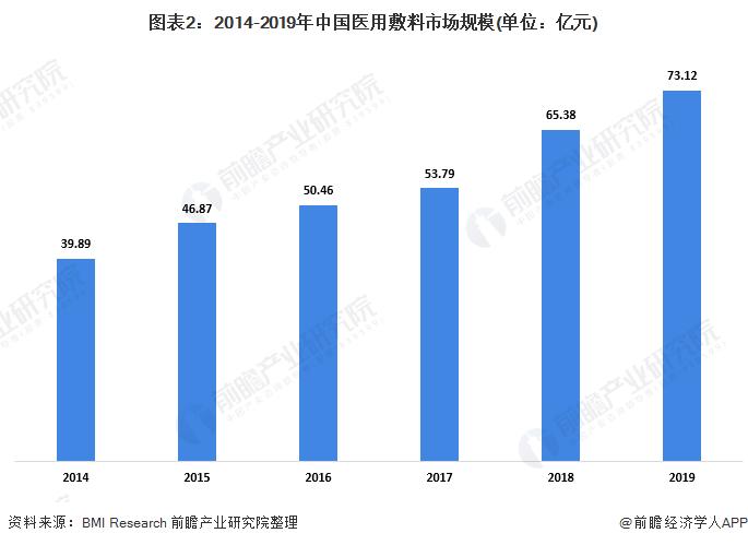 图表2:2014-2019年中国医用敷料市场规模(单位:亿元)