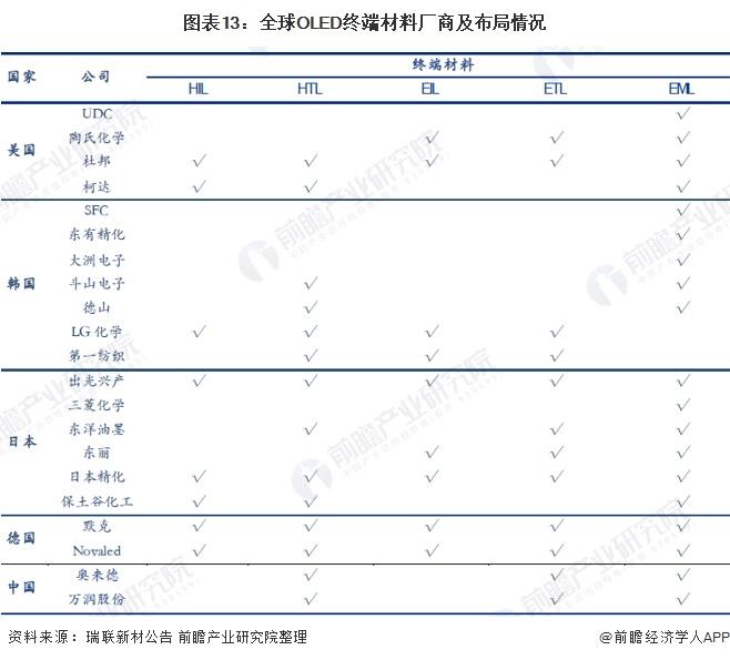 图表13:全球OLED终端材料厂商及布局情况