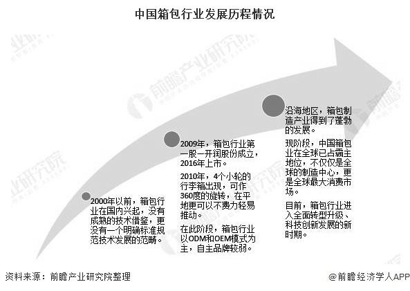 中国箱包行业发展历程情况