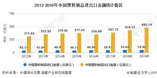 2012-2019年中国塑料制品进出口金额统计情况