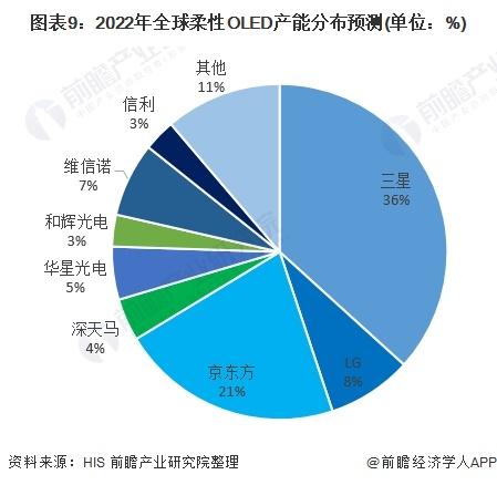 图表9:2022年全球柔性OLED产能分布预测(单位:%)