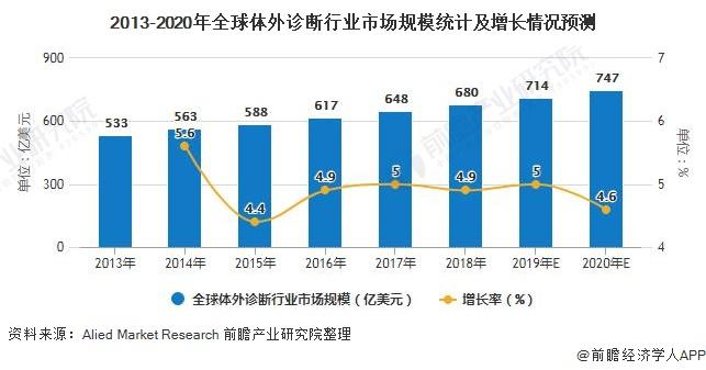 2013-2020年全球体外诊断行业市场规模统计及增长情况预测
