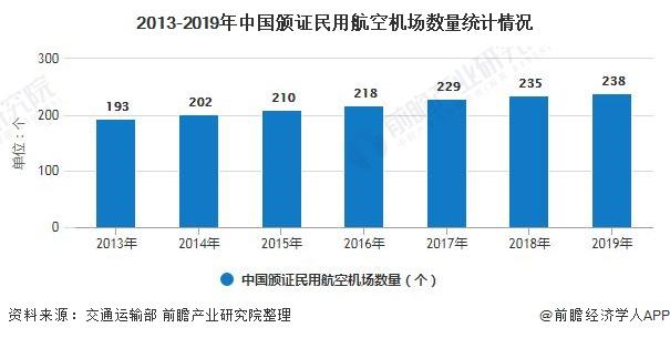 2013-2019年中国颁证民用航空机场数量统计情况