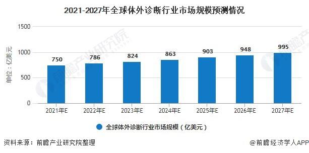 2021-2027年全球体外诊断行业市场规模预测情况