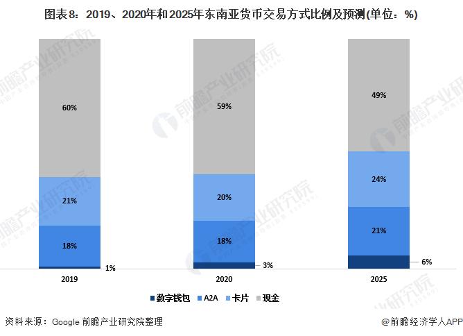 图表8:2019、2020年和2025年东南亚货币交易方式比例及预测(单位:%)
