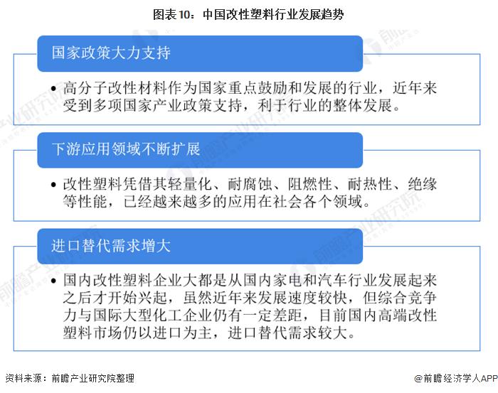 图表10:中国改性塑料行业发展趋势