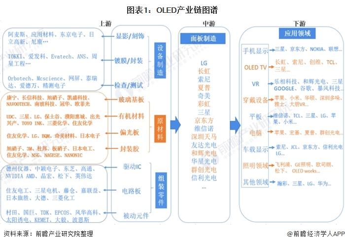 图表1:OLED产业链图谱