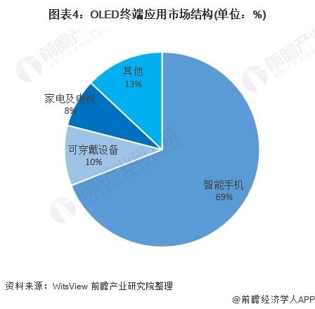 图表4:OLED终端应用市场结构(单位:%)