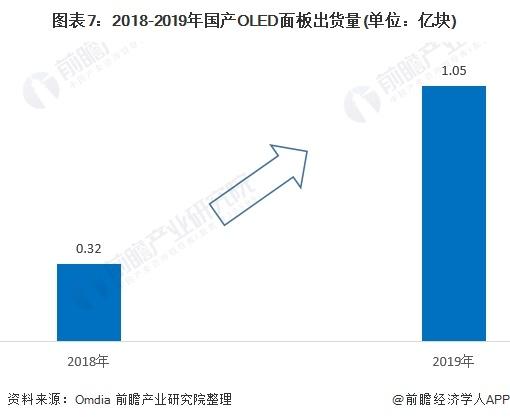 图表7:2018-2019年国产OLED面板出货量(单位:亿块)