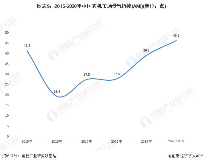 图表9:2015-2020年中国农机市场景气指数(AMI)(单位:点)