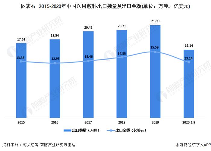 图表4:2015-2020年中国医用敷料出口数量及出口金额(单位:万吨,亿美元)