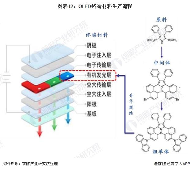 图表12:OLED终端材料生产流程