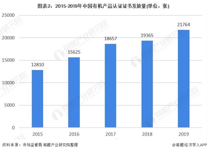 图表2:2015-2019年中国有机产品认证证书发放量(单位:张)