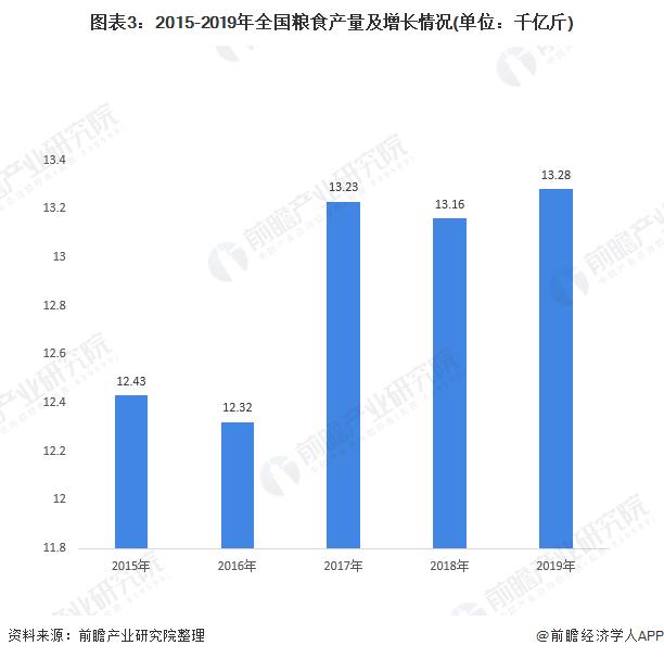 图表3:2015-2019年全国粮食产量及增长情况(单位:千亿斤)
