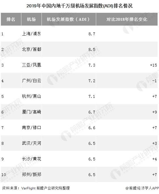 2019年中国内地千万级机场发展指数(ADI)排名情况