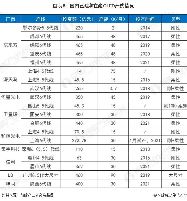 图表8:国内已建和在建OLED产线情况