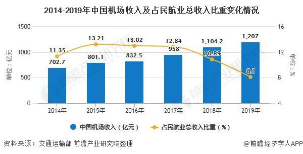2014-2019年中国机场收入及占民航业总收入比重变化情况