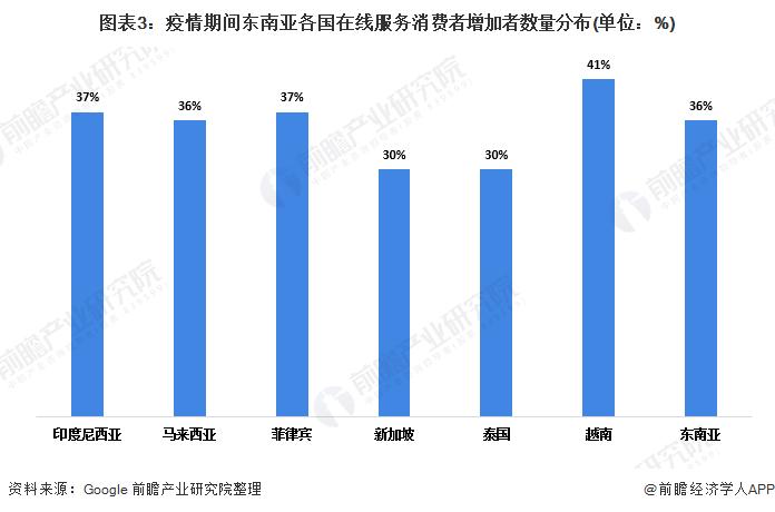 图表3:疫情期间东南亚各国在线服务消费者增加者数量分布(单位:%)