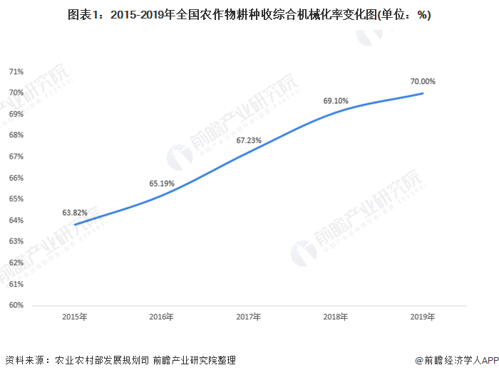 图表1:2015-2019年全国农作物耕种收综合机械化率变化图(单位:%)