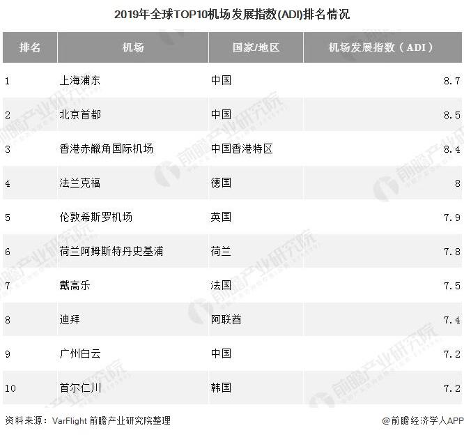 2019年全球TOP10机场发展指数(ADI)排名情况